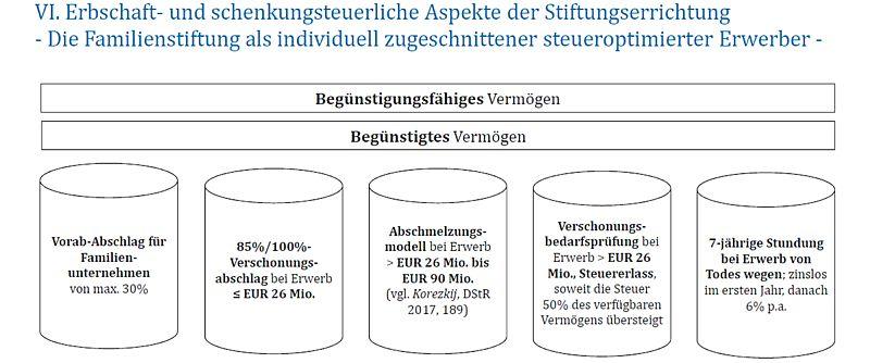 Erbschaft / Schenkung und Stiftung
